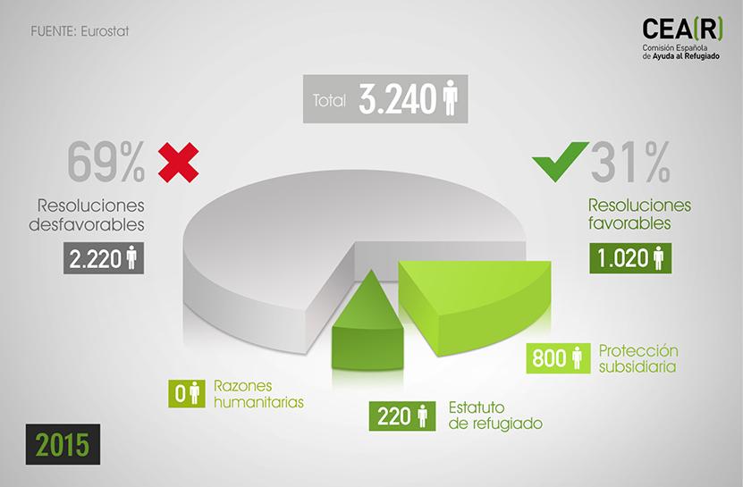 Resoluciones favorables y desfavorables de asilo en España en 2015. Fuente CEAR
