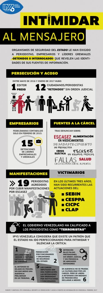 Reporte IPYS Venezuela